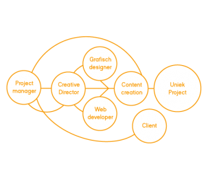 Procespool presentise webdevelopment breda