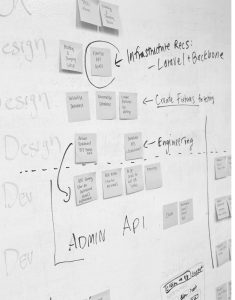 Het webdevelopment proces van Presentise breda