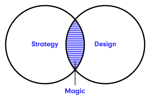 strategy-design-magic